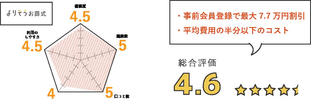 事前会員登録で最大7.7万円割引・平均費用の半分以下のコスト・総合評価4.6